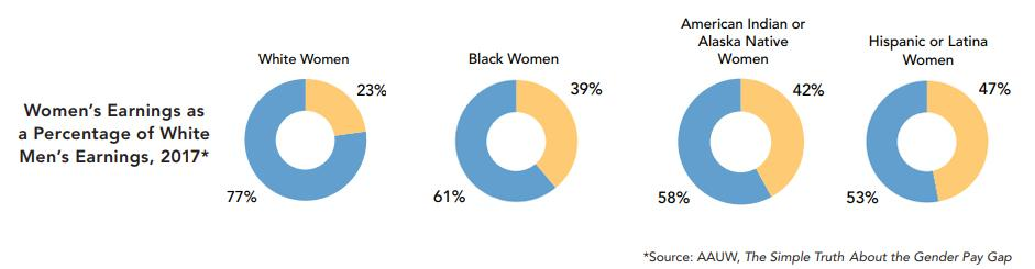 women wages chart