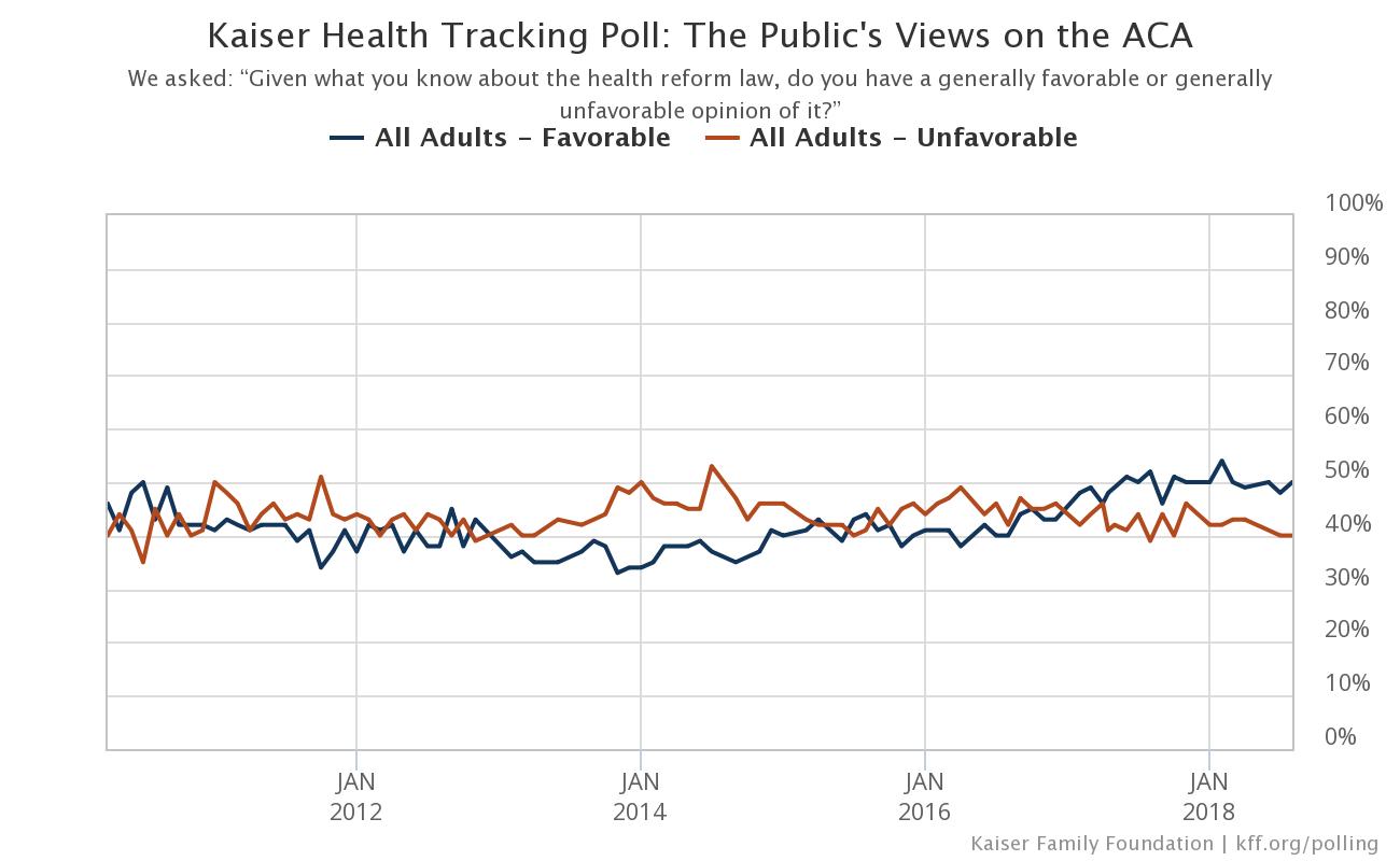 Kaiser Health Tracking Poll: The Public's Views on the ACA