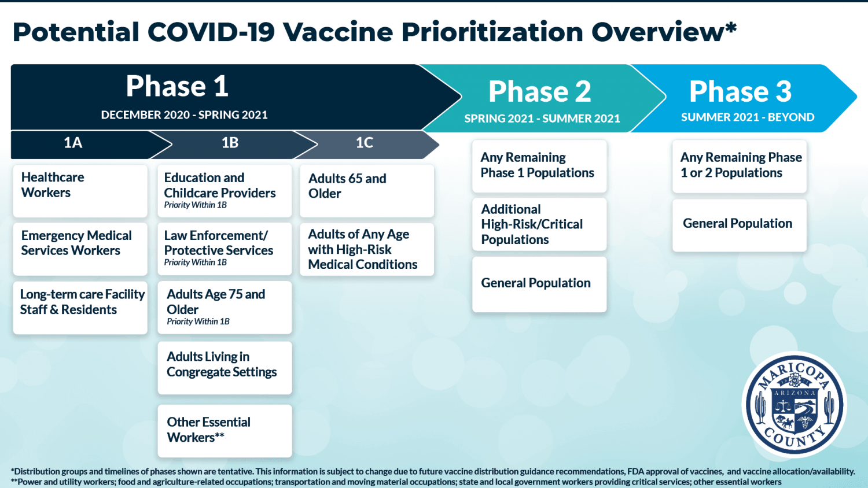 Maricopa County vaccine plan